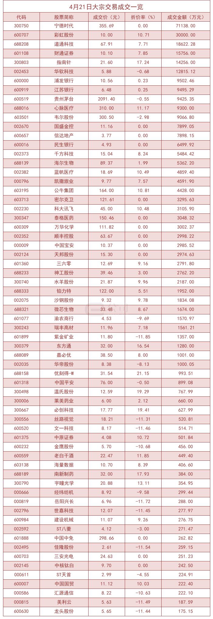 4月21日两市共有65只个股发生大宗交易,优刻得-