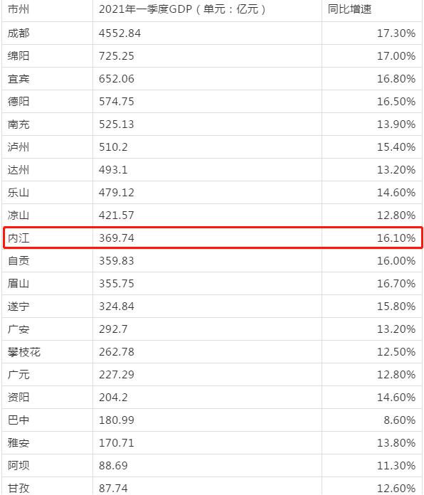 黑龙江2021四季度gdp数据_22省份一季度GDP 湖北增速第一,7省跑赢全国