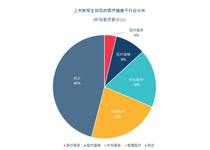 港交所上市改革三周年记:迎来146家新经济公司,已成全球第二大生物科技融资中心