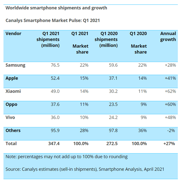 增速世界第一!小米手机Q1全球前三:出货量和苹果差距越来越小