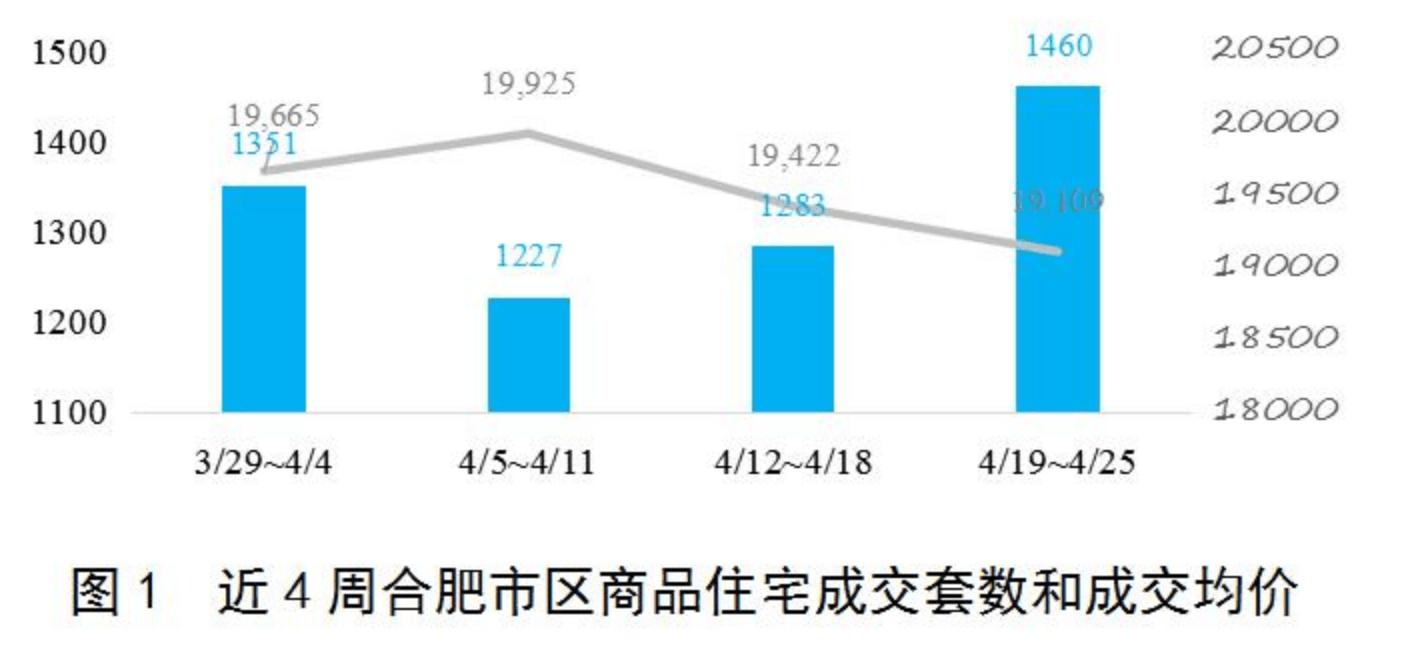 新政后合肥二手房限购地区成交面积跌超六成,价格下跌10%