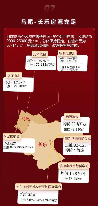 福州5.1房价数据出炉:东二环成香馍馍!上街房价突破2万!哪里优惠最多?  第9张
