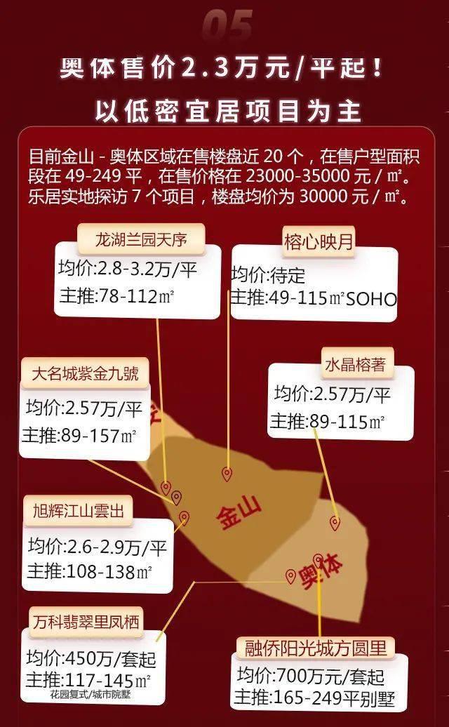 福州5.1房价数据出炉:东二环成香馍馍!上街房价突破2万!哪里优惠最多?  第7张