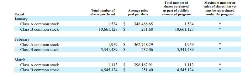 巴菲特的伯克希尔第一季净利超百亿美元 斥资66亿美元回购