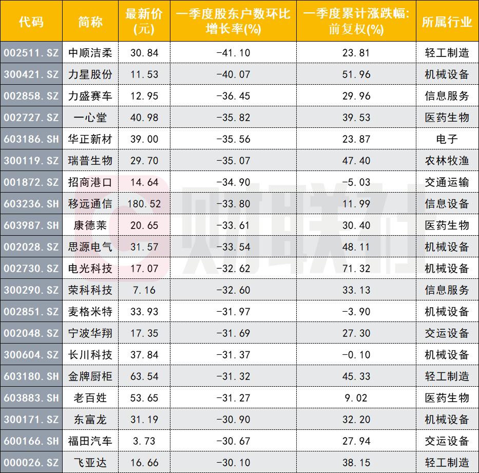 最新筹码集中名单来了!最高股东数降幅超40% 这些筹码集中股高增长