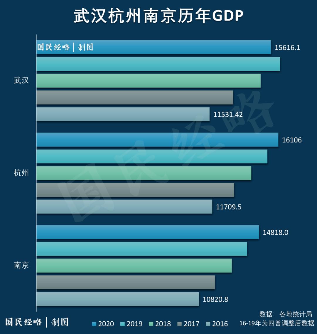 2021广东城市gdp排名出炉_2019年广东各市的GDP排名出炉,看看你家乡排第几