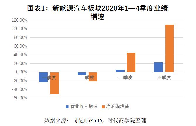 46只新能源汽车成分股交卷:四季度利润翻倍,北汽蓝谷净利大降1666倍