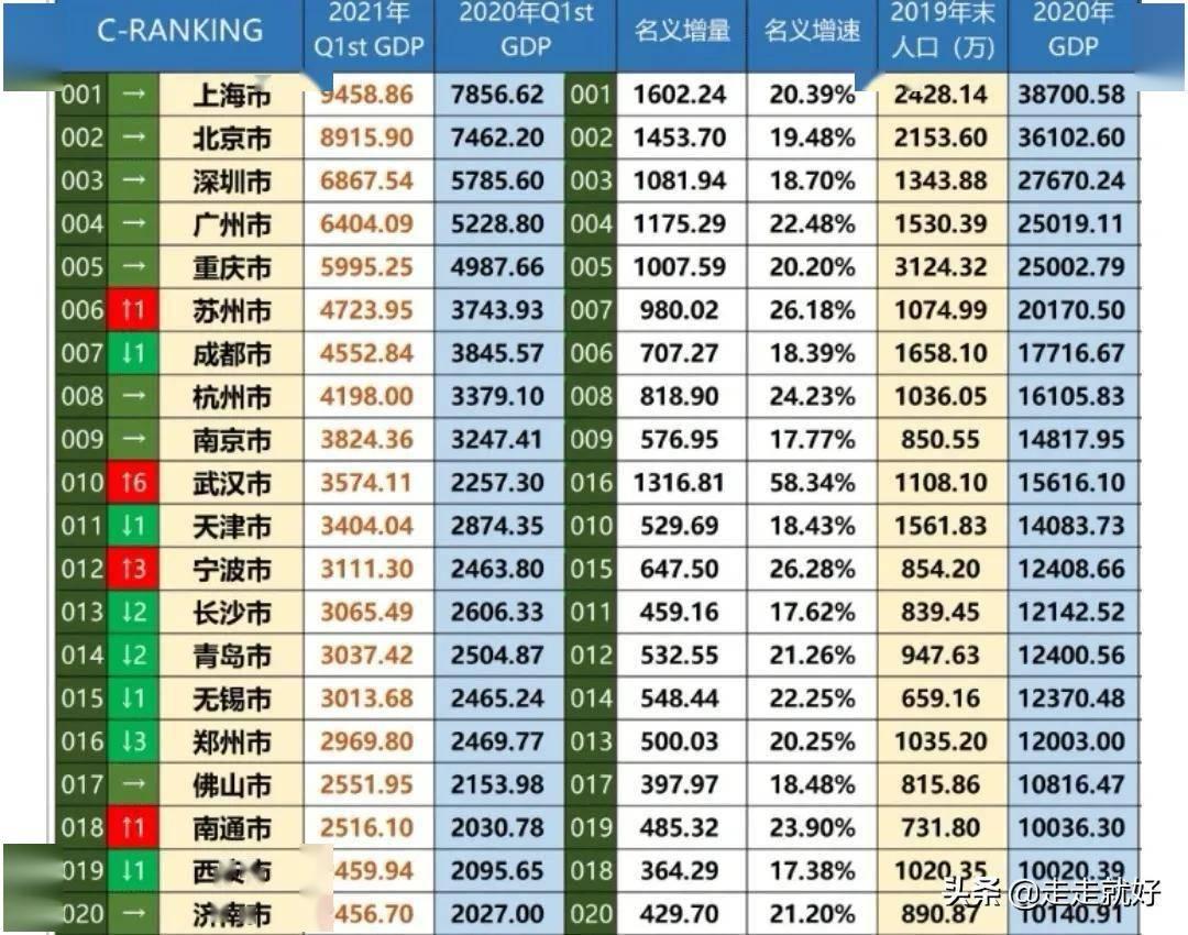 城市gdp排行_江苏gdp排名前五的城市,人均gdp已跃居全省第五位