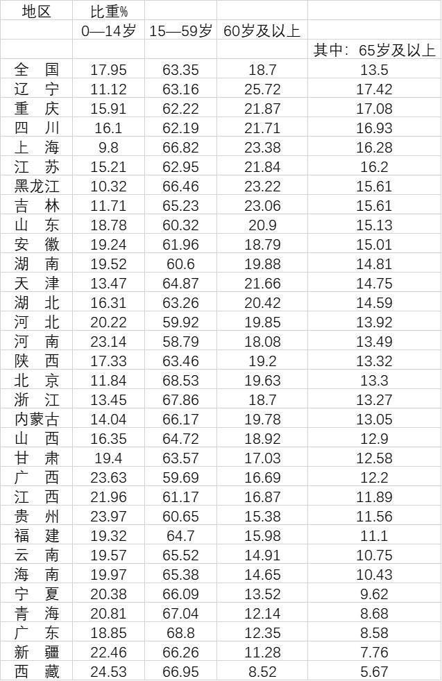 长江流域人口_12省份已深度老龄化:主要位于东北、华北和长江流域