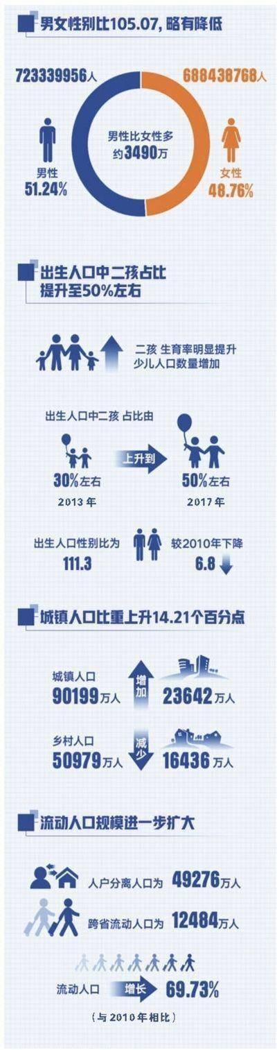 中国人口约占世界人口_单选题:中国是世界上人口最多的国家,约占世界人口(