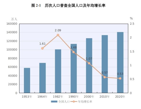 湖南省人口数量_第七次人口普查湖南省人口数量 人口结构及老龄化程度排名