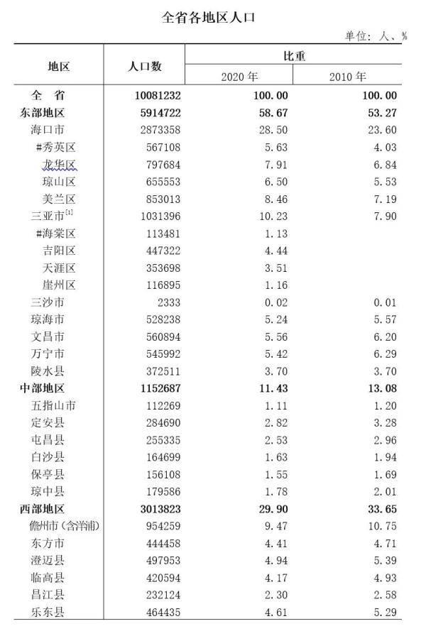 海南总人口_海口总人口超287万!海南第七次人口普查最新数据来了→