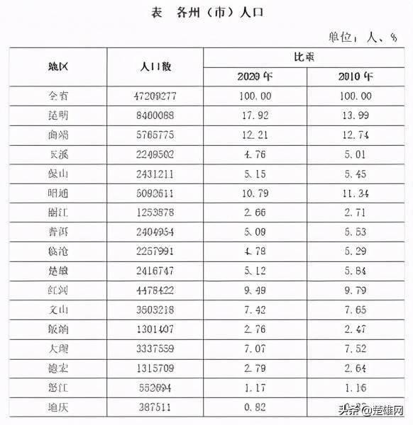楚雄州人口_云南省第七次全国人口普查主要数据公布!楚雄州人口数2416747人