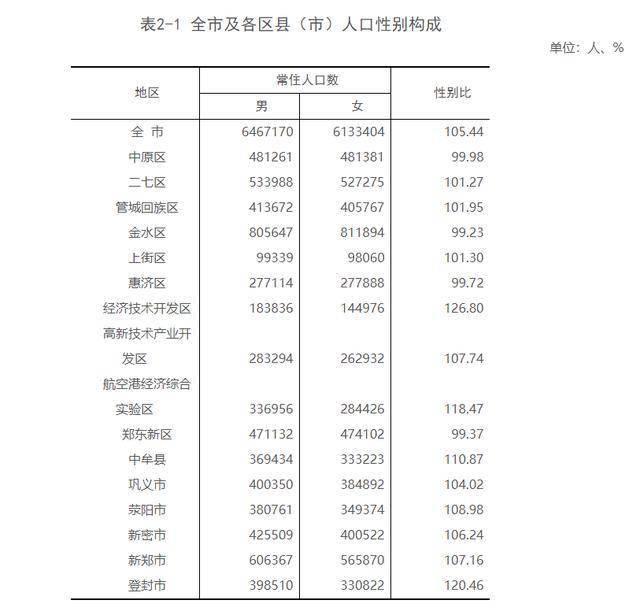 郑州市有多少人口_郑州市常住人口已达1260万人,人口第一区还是Ta
