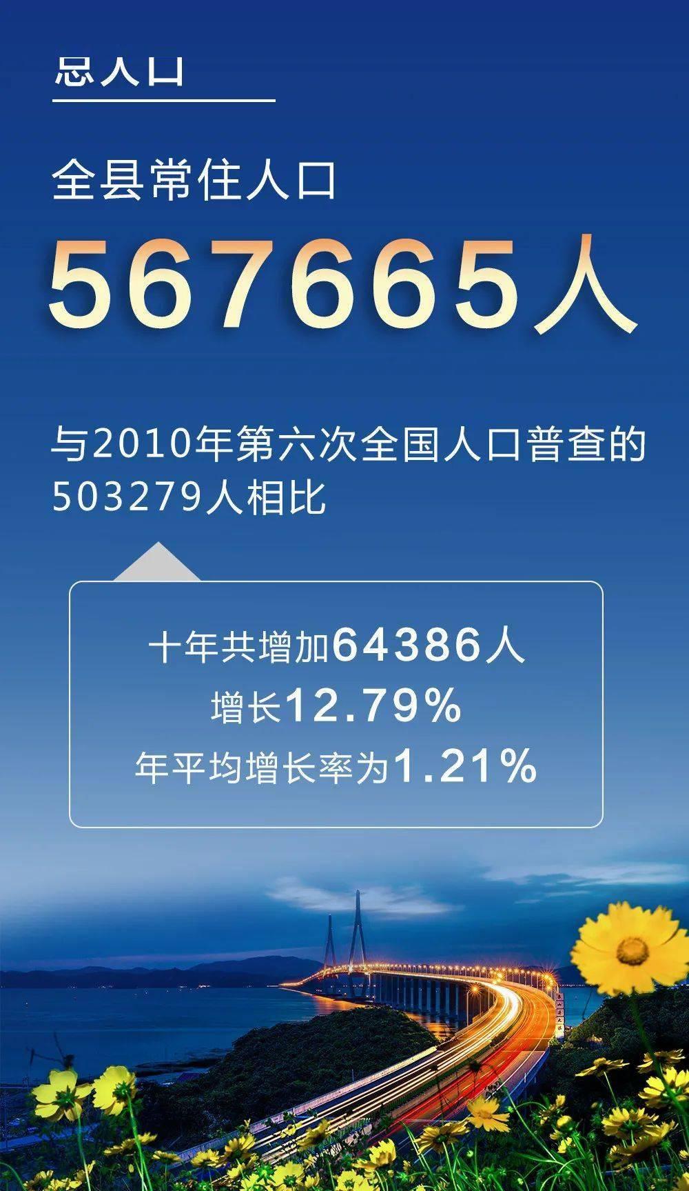 象山人口_567665!象山第七次全国人口普查主要数据出炉!