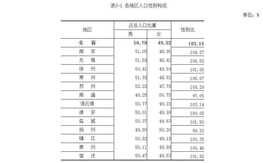 苏州工业园区人口_苏州市第七次全国人口普查数据出炉看1275万人口背后的市情