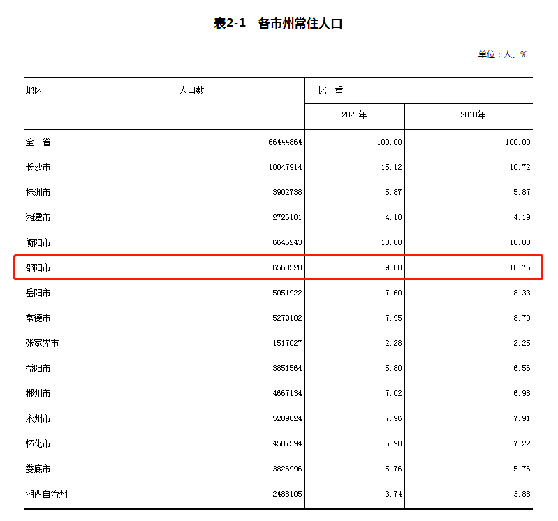邵阳县人口_邵阳代管的宝藏县市,常住人口高达91.06万,3条铁路穿境而过