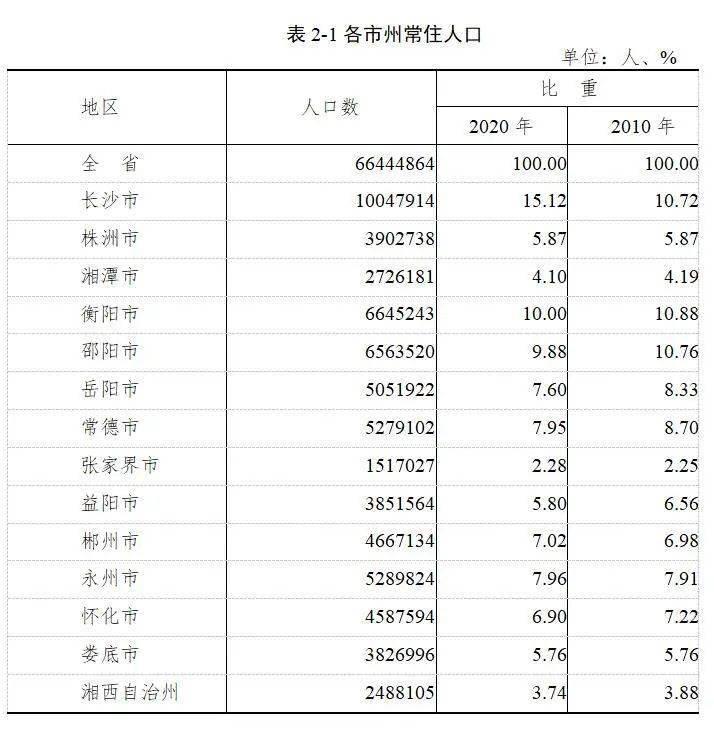 湖南多少人口2017_2017湖南选调生报名人数统计及报考分析 面向高校