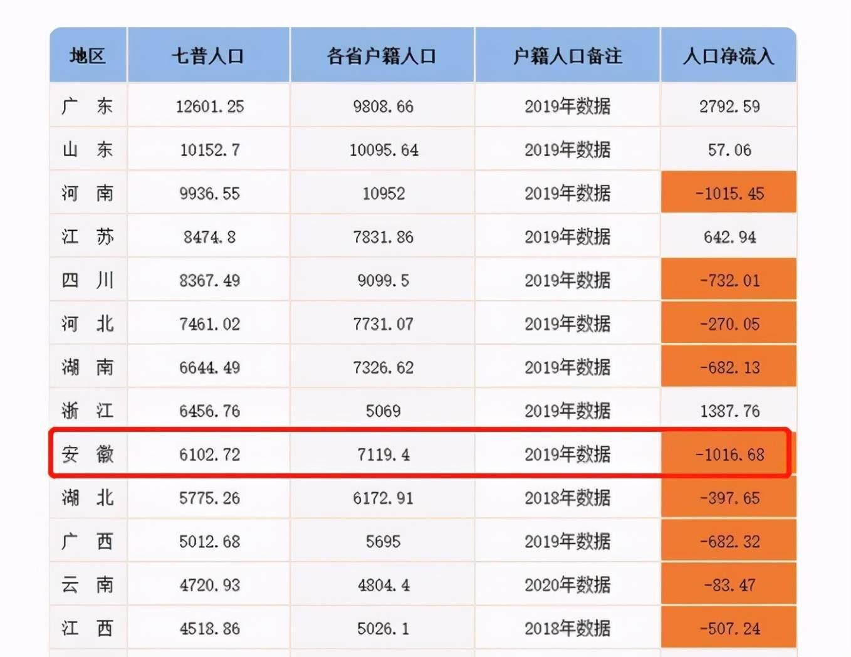 """中国省人口_中国的""""外出打工""""大省:江西排第7,广西排第4,河南排在第2"""