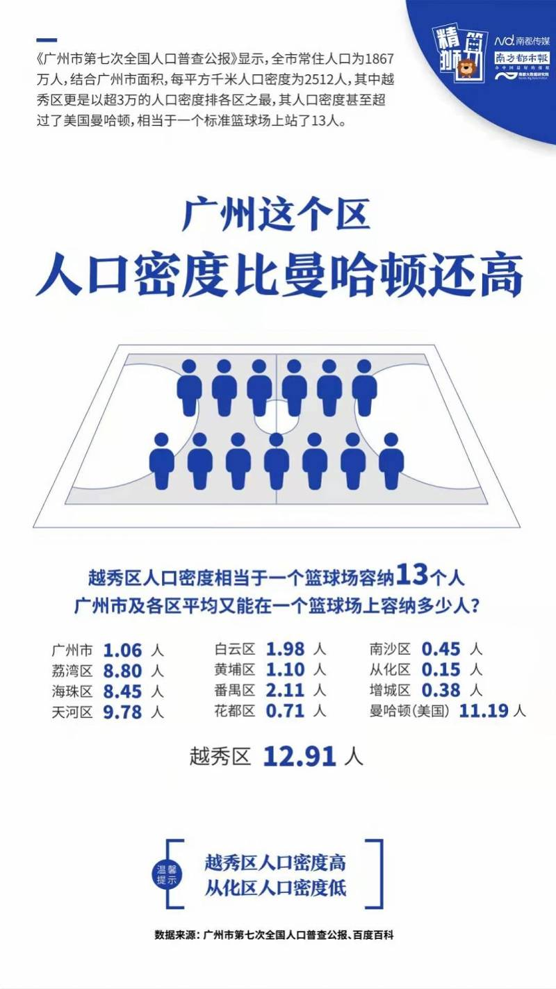 """人口密度最高_解读南京""""七普""""人口数据:高人口密度高人均产值"""