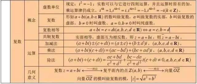 高考复习进行时,这份高中数学公式汇总值得收藏!