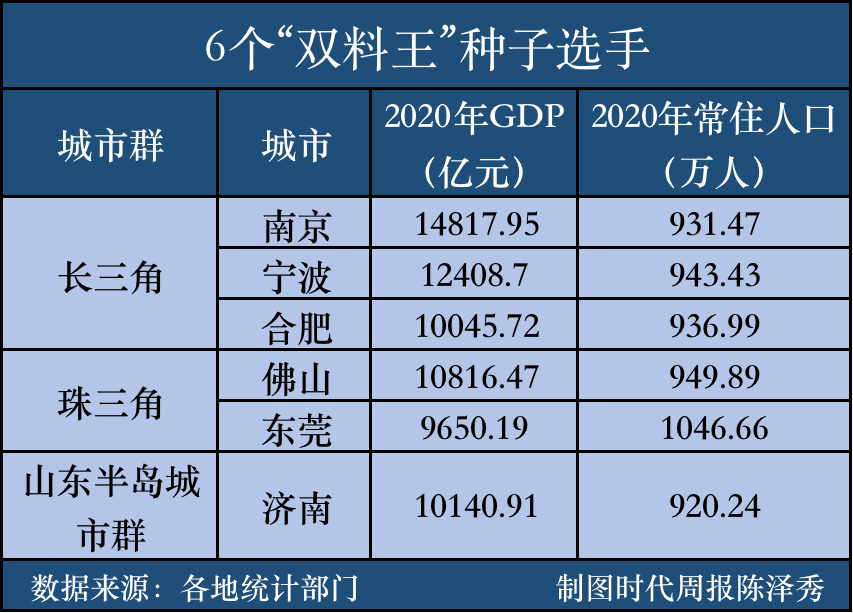2020年石家庄长安区gdp_2020西安各区县GDP出炉丨长安超碑林,三强座次调换