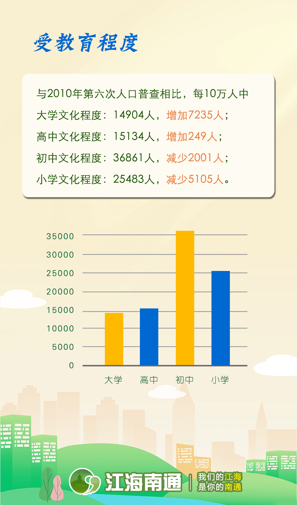 如皋市区人口_最全 南通318家事业单位招聘580人 附岗位表