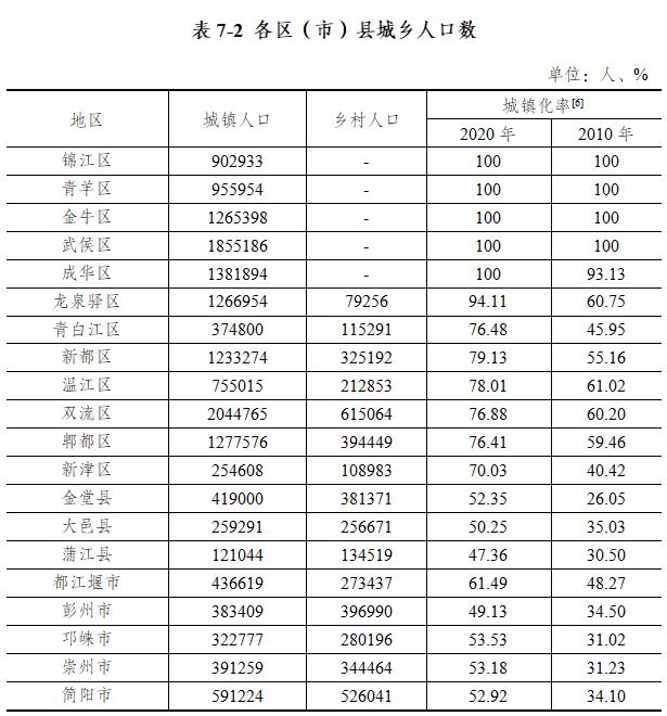 人口行政区_成都中心城区常住人口1541.94万人,这8个区域人口超100万