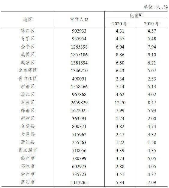 成都市区有多少人口_正式公布!成都中心城区常住人口超1500万