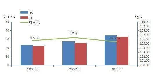 江城人口_江城区第七次全国人口普查公报|全区常住人口673984人