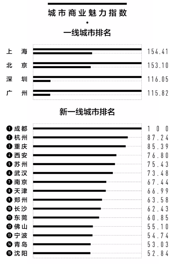运城市gdp排名2021_2021年,各省市最新GDP排行榜(3)