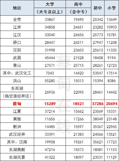 武汉人口数量_值得庆贺!郑州常住人口总数超武汉27.4万人,晋级全国前10强