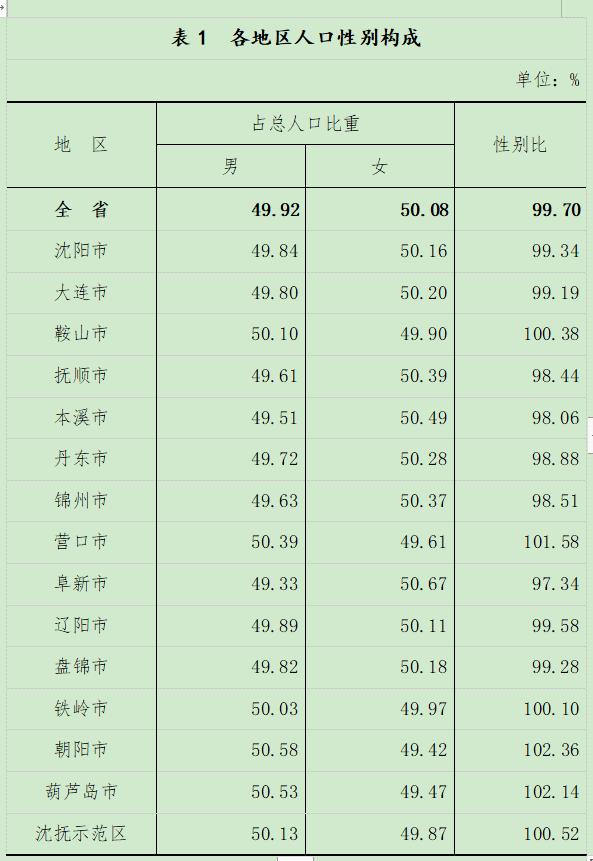 2021人口_2021城市排名:长春为二线城市;人口位列东北第二位
