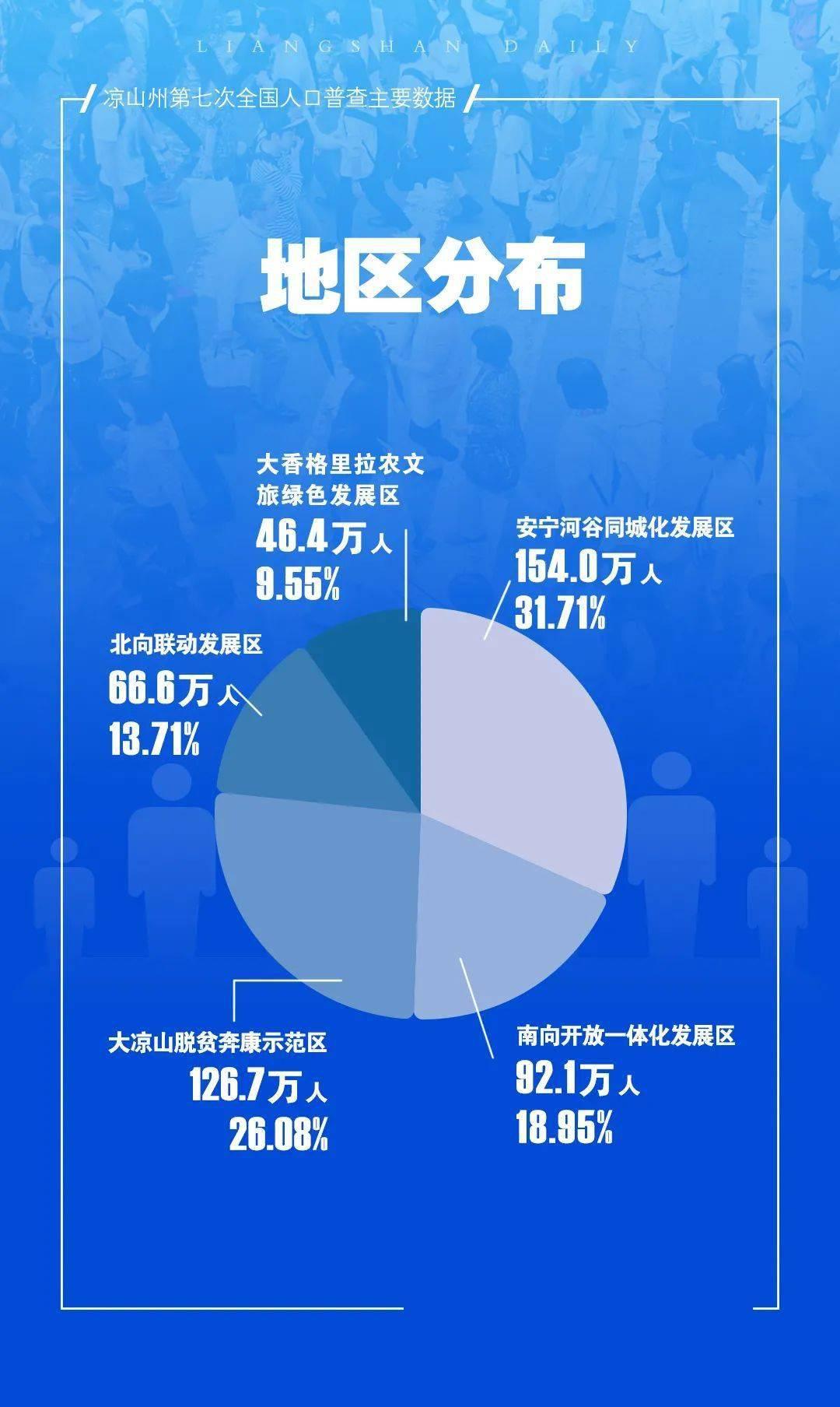485.8万人!凉山常住人口全省第五!17县市最新人口数据出炉