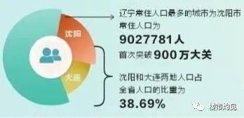 沈阳市常驻人口有多少_沈阳发布常住人口907万人!沈阳市第七次全国人口普查结