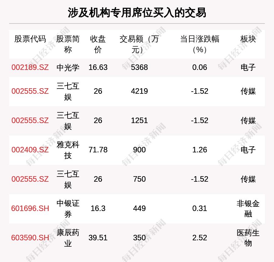 透视大宗交易:6月9日共成交97笔,金博股份成交1.22亿元                                   图3