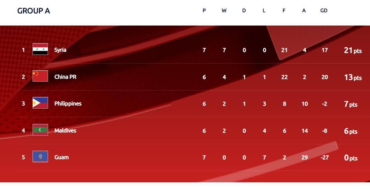 黎巴嫩队爆冷输球,中国男足的出线算术题又简略了一些-亚博APP(图1)