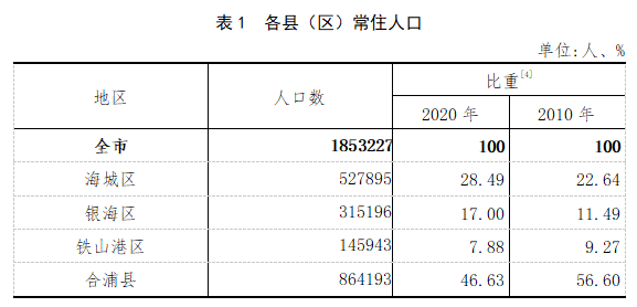 北海外地人口有多少_北海市各区县人口一览:合浦县86.42万,铁山港区14.59万