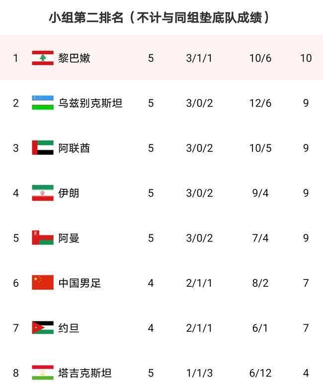 黎巴嫩队爆冷输球,中国男足的出线算术题又简略了一些-亚博APP(图2)