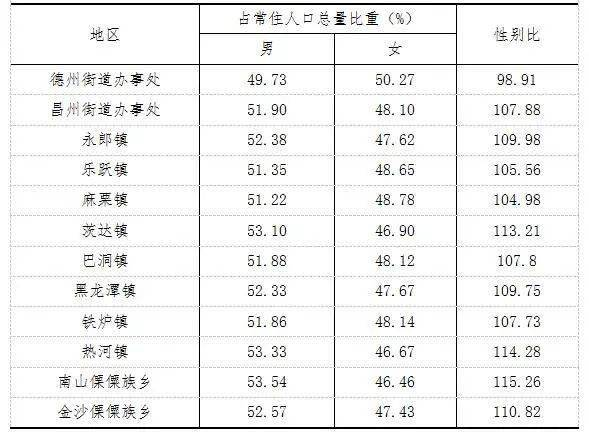 德昌县人口_21.6万人 德昌县最新人口普查数据新鲜出炉
