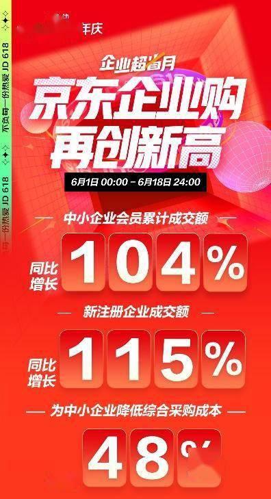 _新一線城市中小企業發展迅猛 京東618成都中小企業采購成交額同比增長超8倍