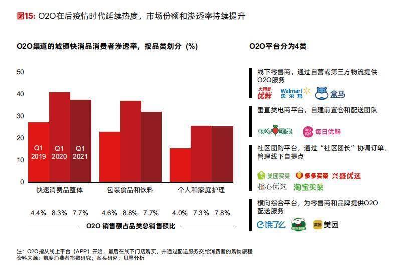 中国购物者报告:快消品销售额恢复疫前水平