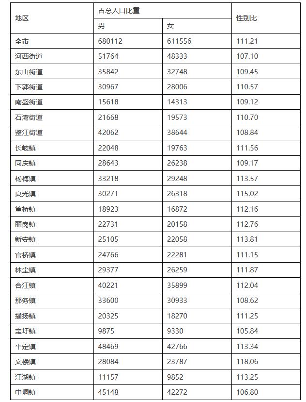 化州人口2020有多少_化州市各镇街人口一览:仅有一个镇街超十万人,最低的为一