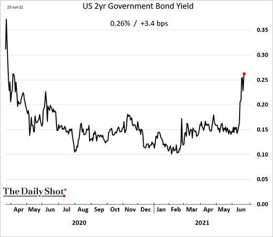 《欧亿测速3-一文回顾美债上半年走势》