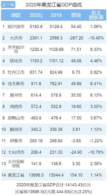 2020年黑龙江gdp排名_2020年黑龙江各市GDP排名,哈尔滨守住5000亿