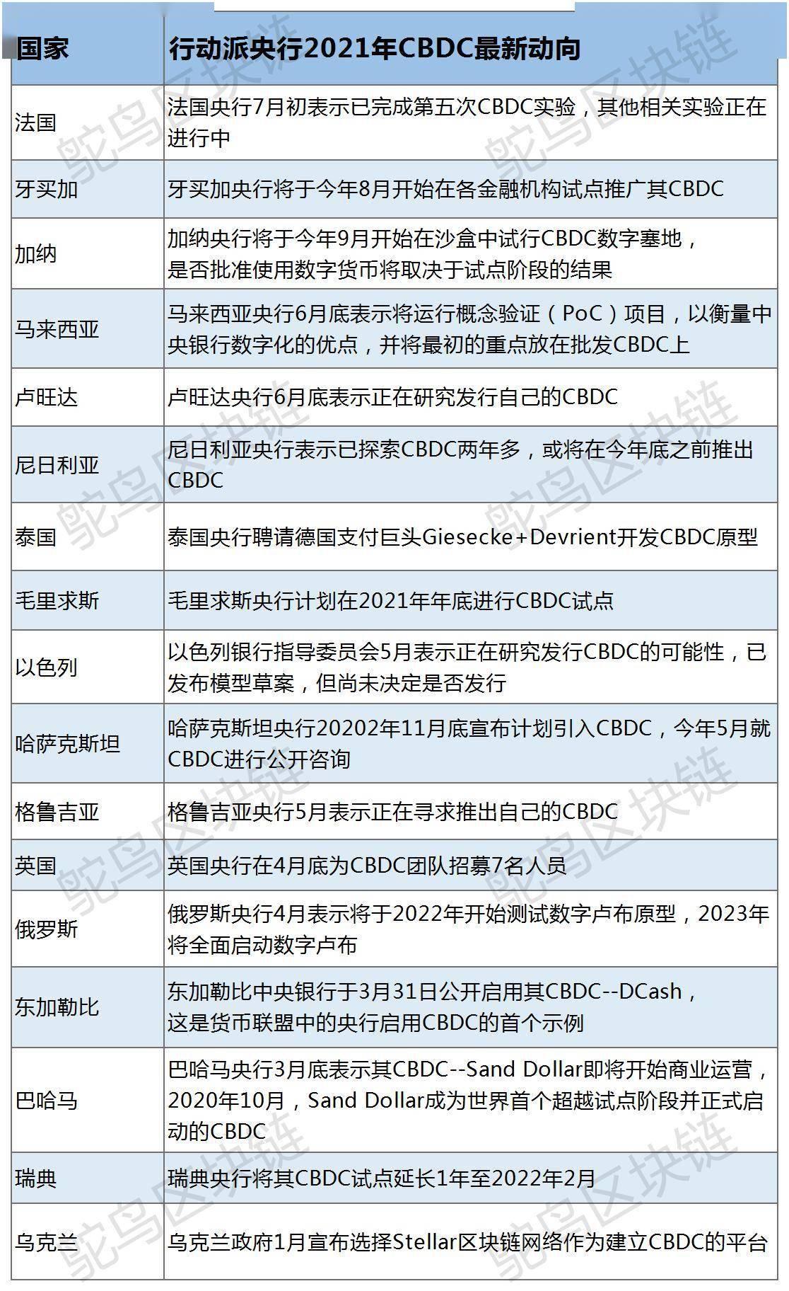 一文盘点2021上半年各国央行CBDC进展