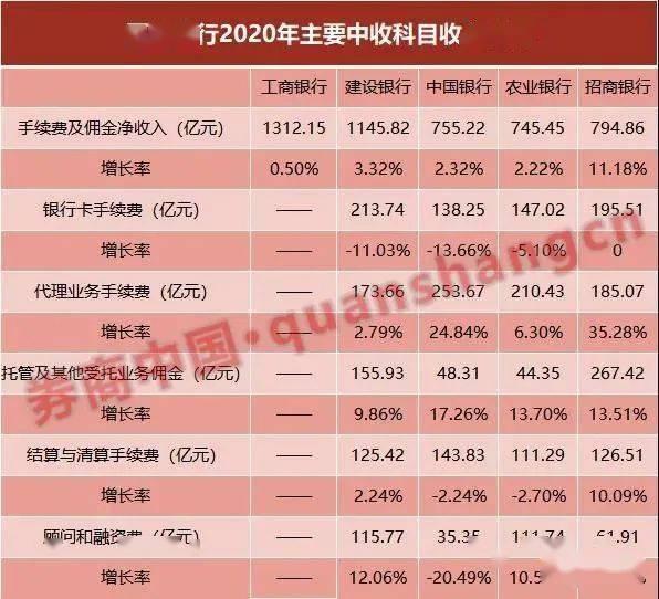 """中国银行业迎来两大巨震:大行决战""""中收"""""""