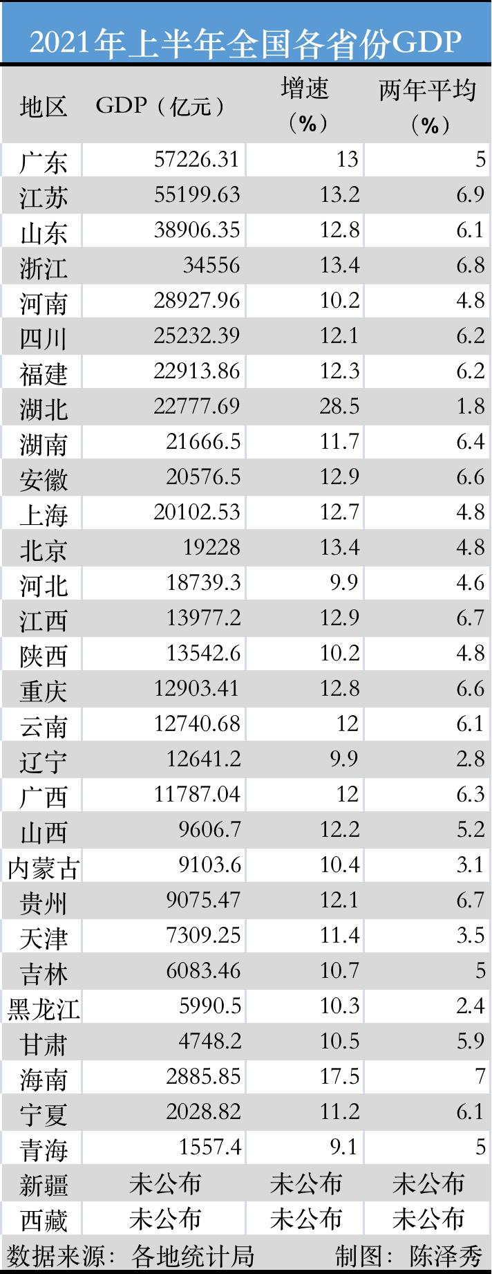 29地半年GDP出炉:苏大强快步追赶粤老大,湖北反超湖南排第8