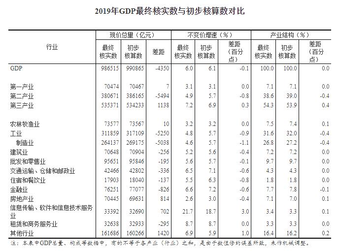 gdp货币_GDP超美有希望,中美经济差距缩小至6万亿美元,2028能实现吗?