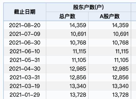 【金港赢配资】9个交易日狂涨165%!交易所突然出手,股民懵了: